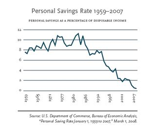 United States Personal Savings Rates 1959-2007