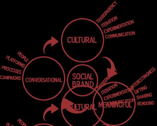 Social-branding-chart