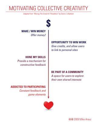Marauz_crowdsource_motivation